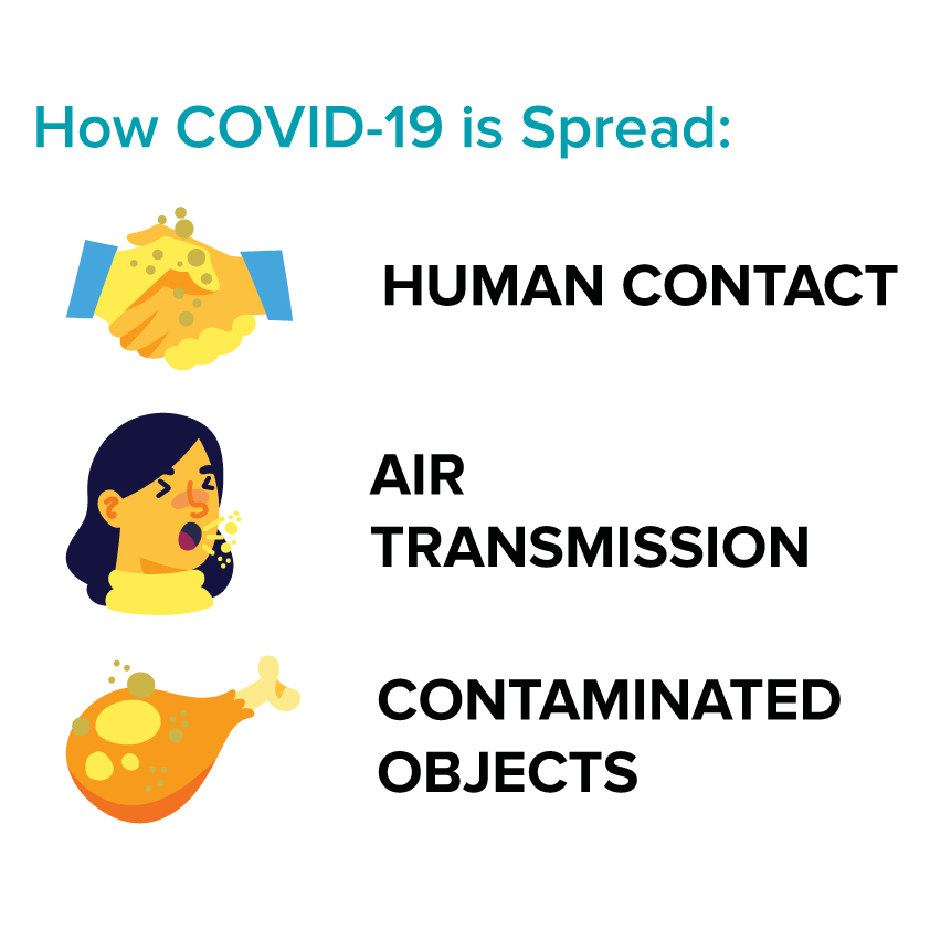 How does Coronavirus spread?