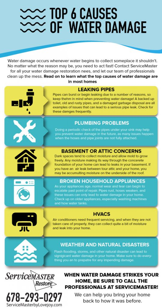 Top 6 Causes of Water Damage